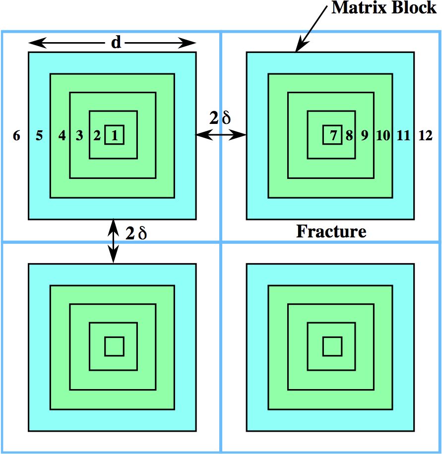 Control volumes in DCDM multiple continuum model with fracture aperture :math:`2\delta` and matrix block size :math:`d`.